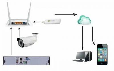 Настройка камер видеонаблюдения через интернет