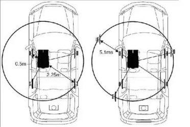 Настройка задержки звука в авто